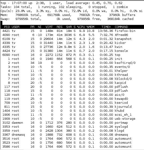 Comando TOP en Linux